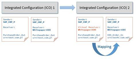 Ae-ae / Ico-ico Connectivity