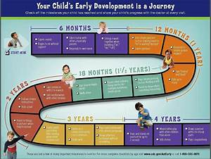 Cdc U0026 39 S Act Early Brochure  Developmental Stages