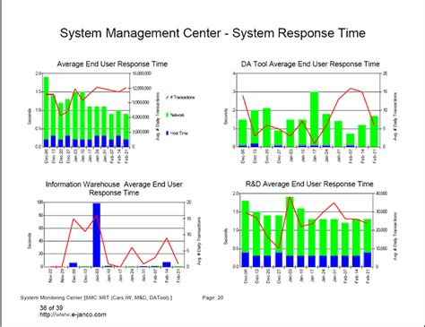 performance metric template metrics and it service management