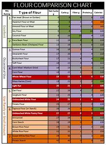 Rice Glycemic Index Chart Need Help With These Results I Am So Confused Diabetes