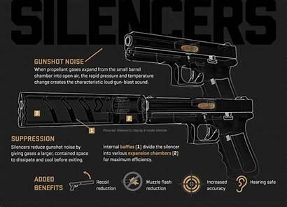 Inside Suppressor Silencer Gun Gadgets Silencerco Enthusiasts