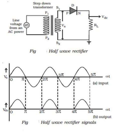 pn junction diode   wave  bridge wave rectifier