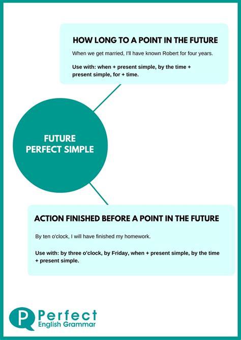 future perfect tense  english