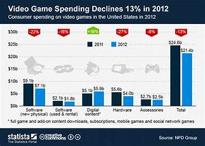 Nintendo Console Sales Chart Chart Video Game Spending Declines 13 In 2012 Statista