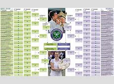 Wimbledon draw 2015 Use our wall chart for the iconic