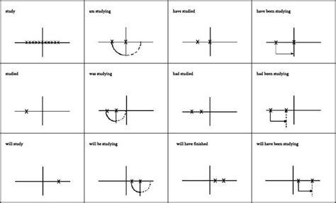 betty azar verb tense chart  images tenses chart