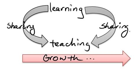 On Sharing To Learn And Learning To Share  A Fine Balance