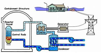 Water Boiling Reactor Works Reactors Nuclear Cooling