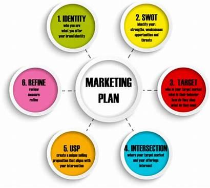 Marketing Plans Plan Communication Indiamart