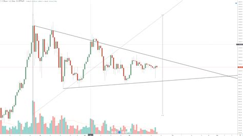 Discover new cryptocurrencies to add to your portfolio. Bitcoin Price Forecast: BTC/USD Volume Could Indicate A Breakout