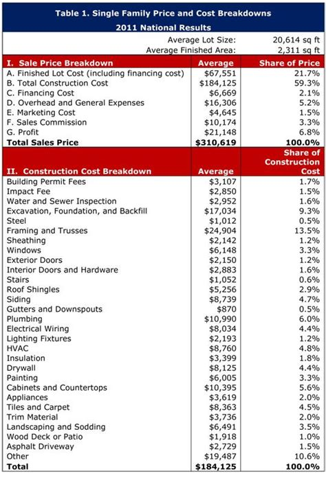A Useful Article About The Average Cost Of Building A Home