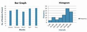 Histogram Compared To Bar Graph