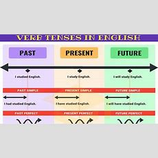 Master All Tenses In 30 Minutes Verb Tenses Chart With