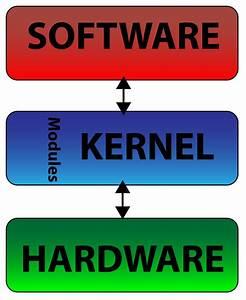 Monolithic Kernel Block Diagram