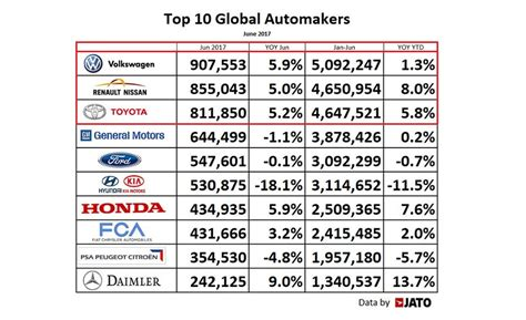 World's Largest Automakers, July 2017