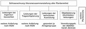 Honorarberechnung Hoai Beispiel : honorarmanagement planer d rfen erbrachte leistungen aus ~ Lizthompson.info Haus und Dekorationen
