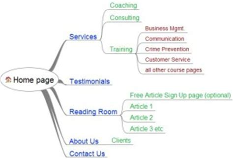 Site Map Template  Summit Business Iq