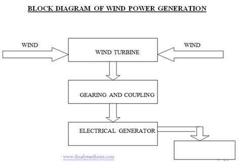 Generation Electricity From Wind Power Final Year Thesis