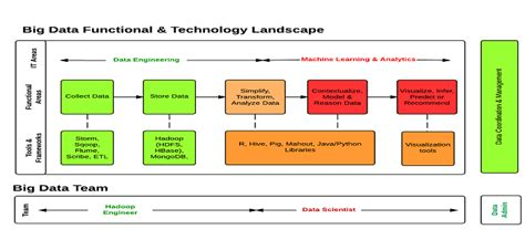 big data functional technology architecture  beginners bytes cravings