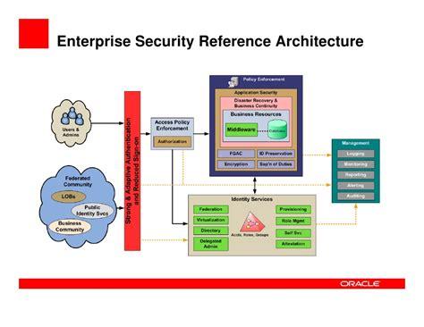 It Security Architecture Diagram by Enterprise Security Architecture From Access To Audit