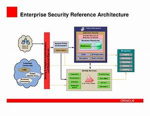 Enterprise Security Architecture  From Access To Audit