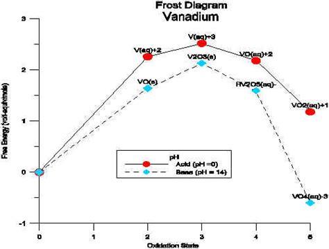 Frost Diagram Of Vanadium
