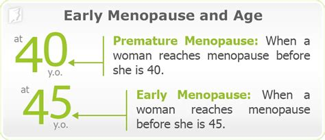 Early Menopause Age - Menopause Stages | Menopause Now