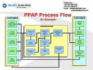 Training Ppap Pap Trining Msa  Training Spc  Training Fmea