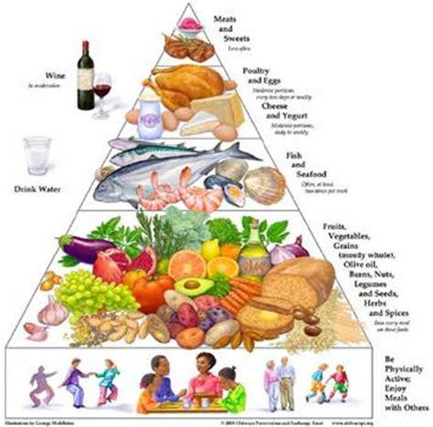 popular diets