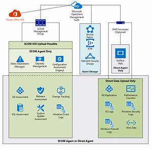 Microsoft System Center Suite  Oms And Solution Data Flow