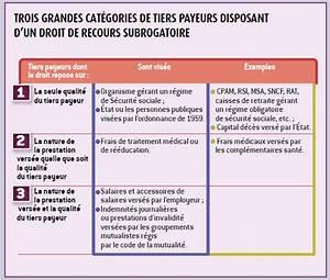 Liste Assurance : recours des tiers payeurs quand la liste 2 0 ~ Gottalentnigeria.com Avis de Voitures