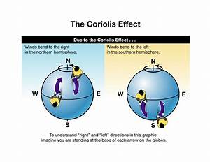 Coriolis Effect: when an air mass moves from high to low ...