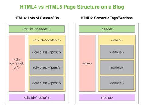 html semantic tags viking code school