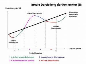 Bip Rechnung : vwl nachhaltig konjunktur ~ Themetempest.com Abrechnung