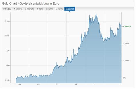 der goldpreis und seine entwicklung  mit ausblick