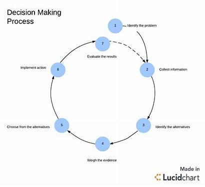 Decision Process Making Steps Step Solving Problem