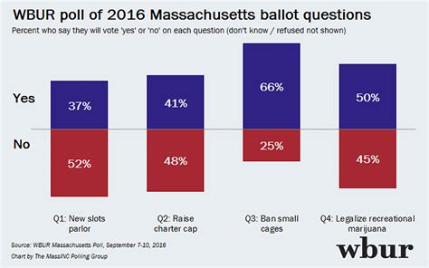 Questions About Initiative by Wbur Poll Mass Voters Oppose Charter School Expansion