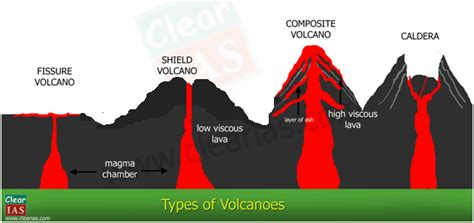 Volcanoes Everything You Need Know Clearias