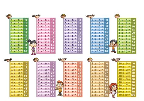 printable multiplication table 1 10 printable paper