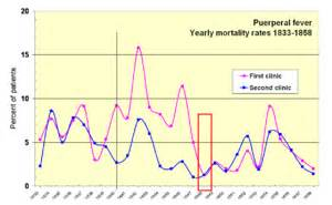 historical mortality rates of puerperal fever
