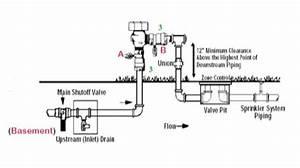 Wiring Diagram  32 Sprinkler System Plumbing Diagram