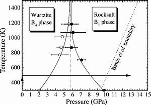 Phase Diagram Of The Zno  4   The Lines Are To Guide The