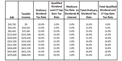 Ordinary Dividends, Qualified Dividends, Return Of Capital What Does It All Mean & Why Should I