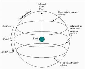 Astronomy Declination Diagram - Pics about space
