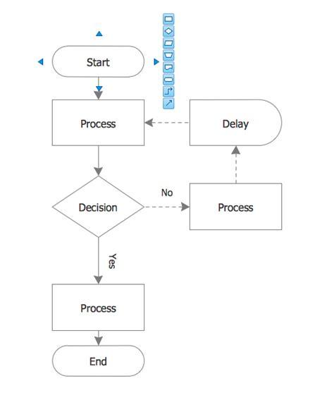flow map template process flow chart