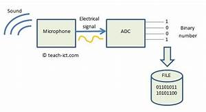 Gcse Computer Science 9