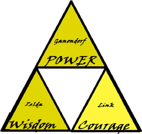 related keywords suggestions for triforce meaning