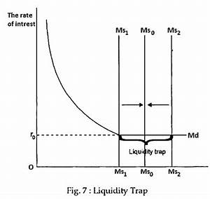 Concept of Liquidity Trap (With Diagram) | Interest