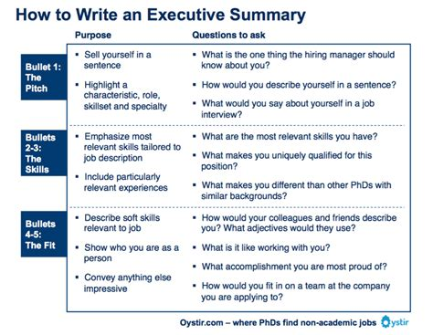 executive summary  written