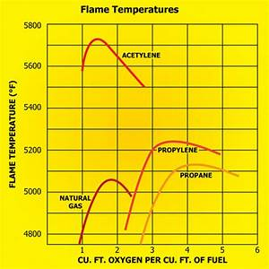Oxy Fuel Torch Preheat And Its Proper Adjustment